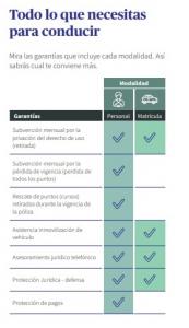 Garantías seguro privación del carnetde